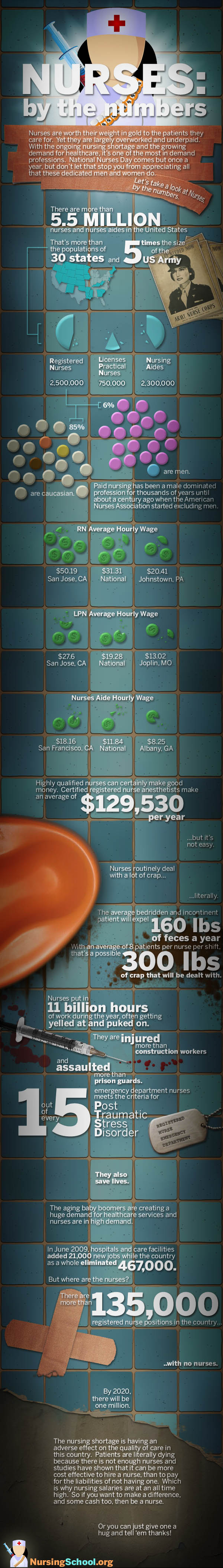 A Look At US Healthcare By The Numbers Infographic